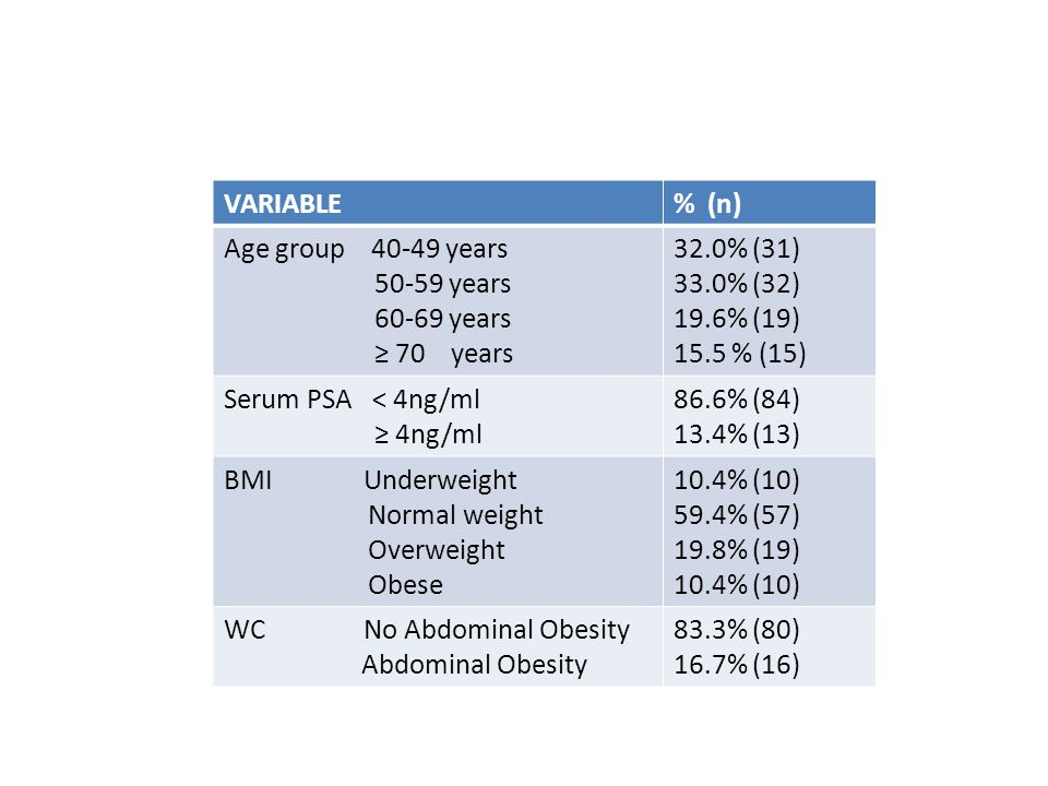 Relationship between serum PSA and demographic/anthropometric variables Normal PSA % High PSA % P value Age Group 40-49 years 50-59 years 60-69 years 70 and above 93.5% 90.6% 84.2% 66.7% 6.5% 9.4% 15.8% 33.3% 0.073 BMI Group Underweight Normal weight Overweight Obesity 100% 82.5% 89.5% 90.0% 0.0% 17.5% 10.5% 10% 0.457 Waist Circumference No Abdominal Obesity Abdominal Obesity 87.5% 81.3% 12.5% 18.8% 0.505
