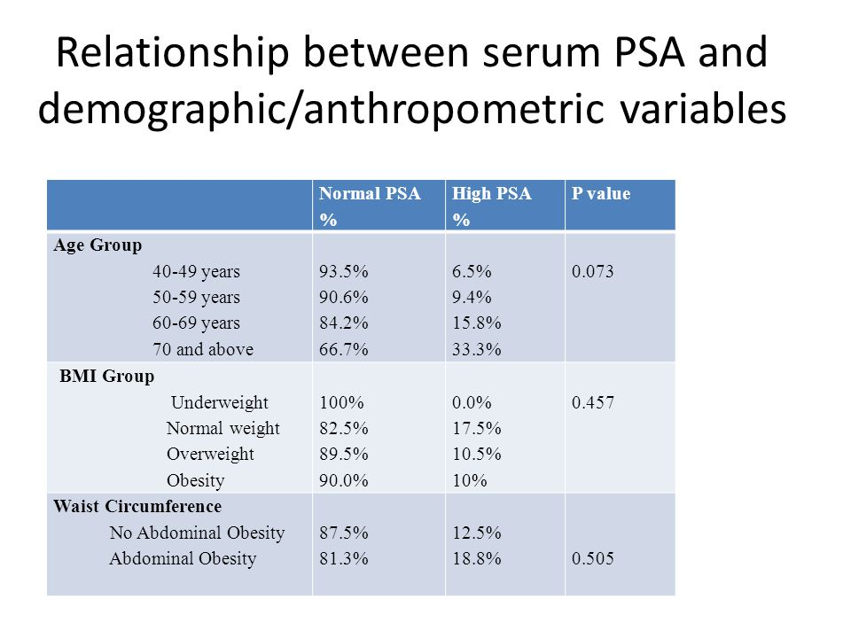 Relationship between serum PSA and demographic/anthropometric variables Normal PSA % High PSA % P value Age Group 40-49 years 50-59 years 60-69 years
