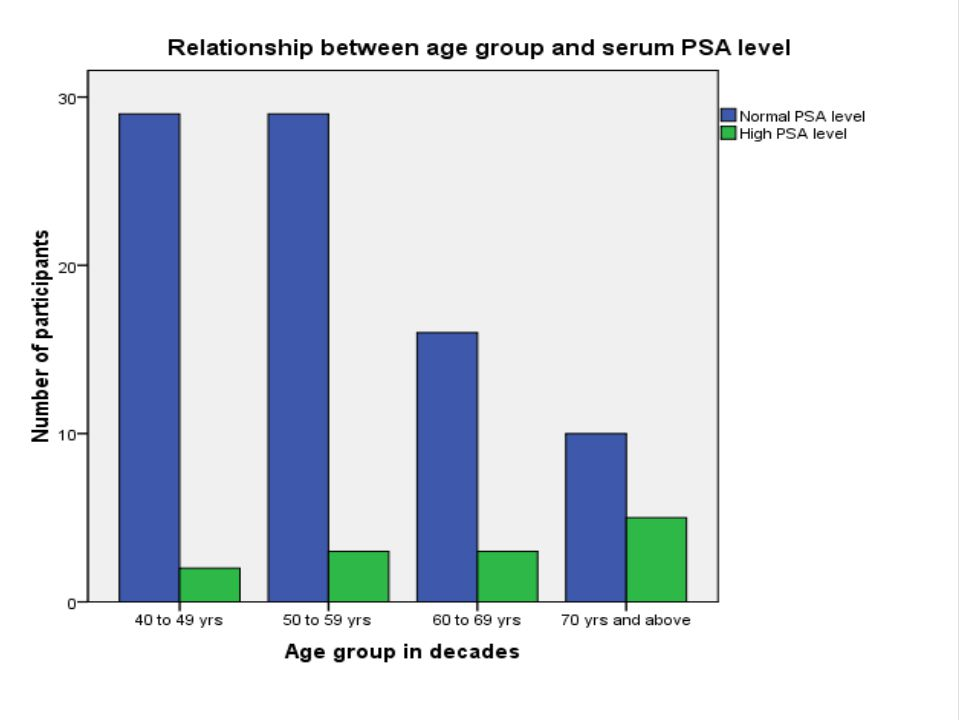 RESULTS There was positive correlation between serum PSA and age.