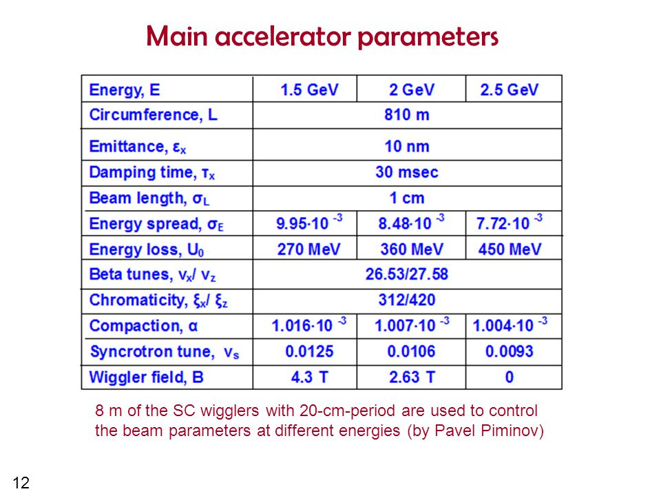 12 Main accelerator parameters 8 m of the SC wigglers with 20-cm-period are used to control the beam parameters at different energies (by Pavel Piminov)