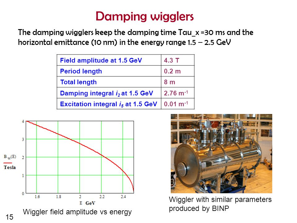 15 Damping wigglers Field amplitude at 1.5 GeV 4.3 T Period length 0.2 m Total length 8 m Damping integral i 2 at 1.5 GeV 2.76 m -1 Excitation integral i 5 at 1.5 GeV 0.01 m -1 The damping wigglers keep the damping time Tau_x =30 ms and the horizontal emittance (10 nm) in the energy range 1.5 – 2.5 GeV Wiggler field amplitude vs energy Wiggler with similar parameters produced by BINP