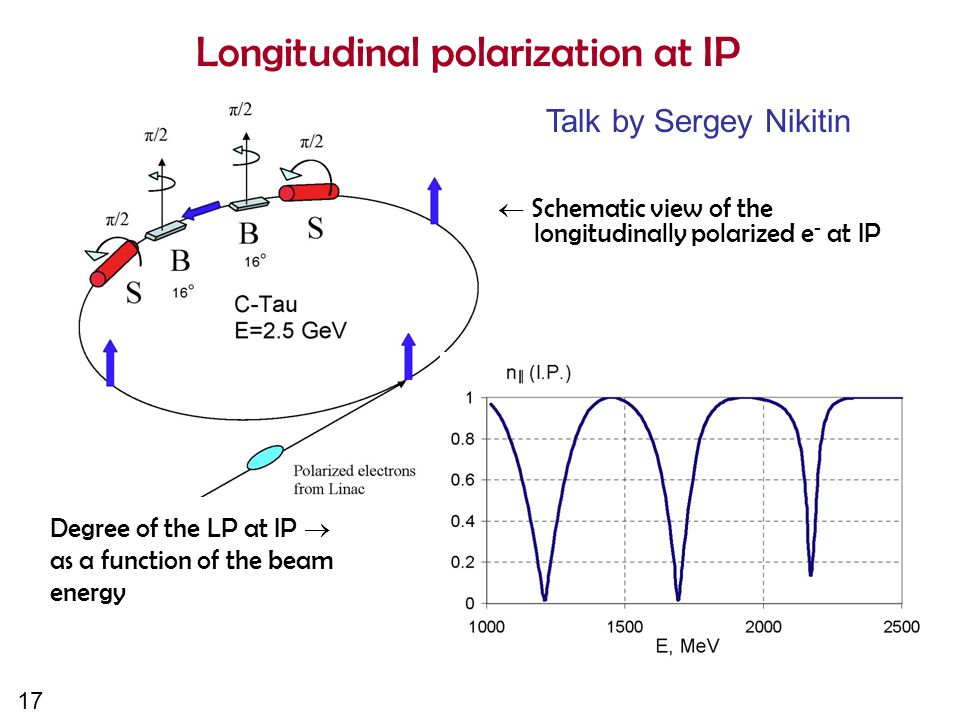 17 Longitudinal polarization at IP  Schematic view of the longitudinally polarized e - at IP Degree of the LP at IP  as a function of the beam energy Talk by Sergey Nikitin