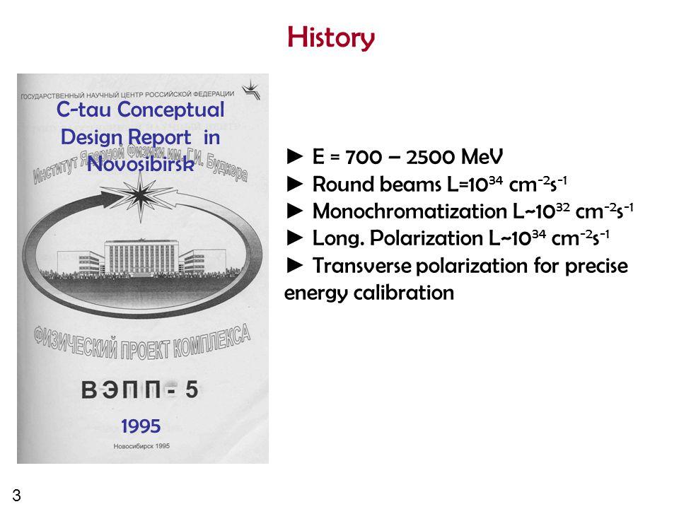 3 History ► E = 700 – 2500 MeV ► Round beams L=10 34 cm -2 s -1 ► Monochromatization L~10 32 cm -2 s -1 ► Long. Polarization L~10 34 cm -2 s -1 ► Tran