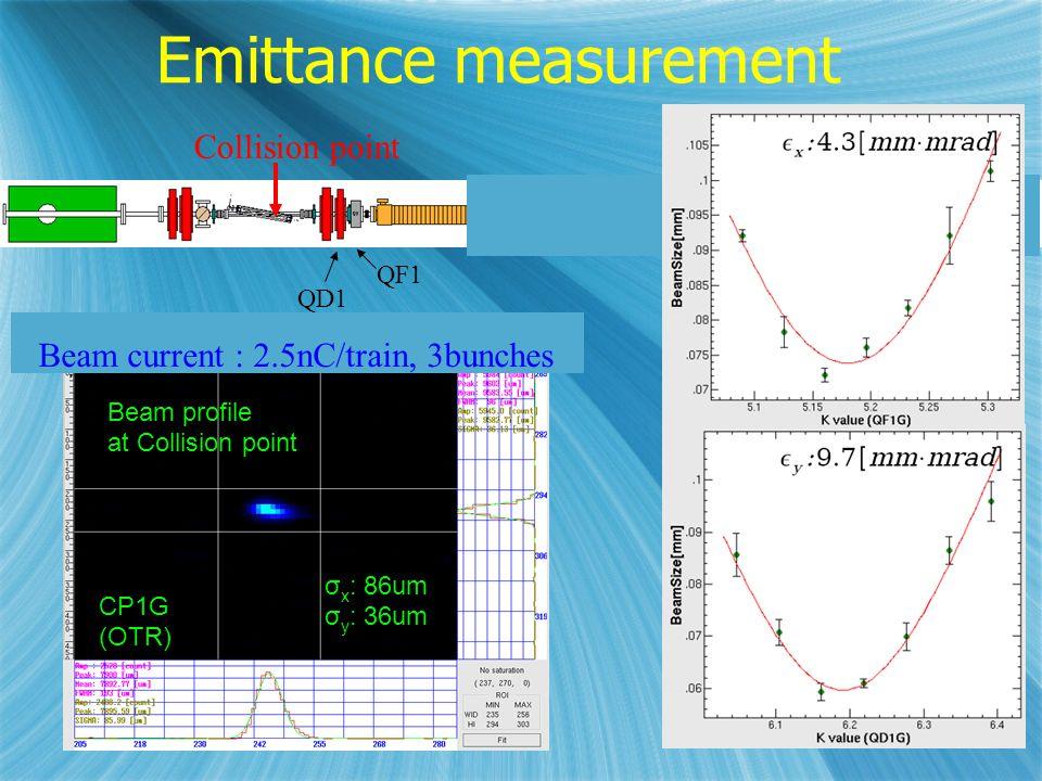 11 Emittance measurement εx: 3.0 [mm ・ mrad] εy: 4.7 [mm ・ mrad] Collision point QF1 QD1 CP1G (OTR) σ x : 86um σ y : 36um Beam profile at Collision point Beam current : 2.5nC/train, 3bunches