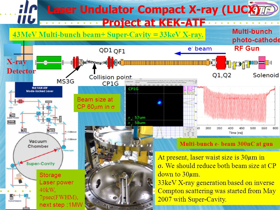 14 Laser Undulator Compact X-ray (LUCX) Project at KEK-ATF Multi-bunch photo-cathode RF Gun S-band Acc.
