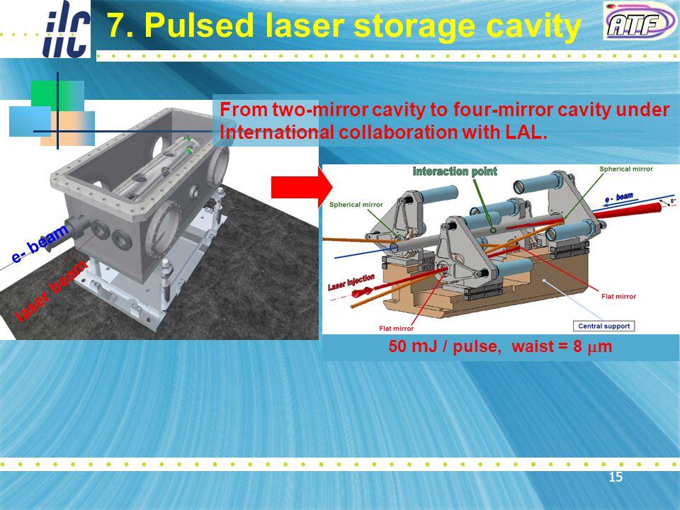 15 50 m J / pulse, waist = 8  m laser beam e- beam 7.