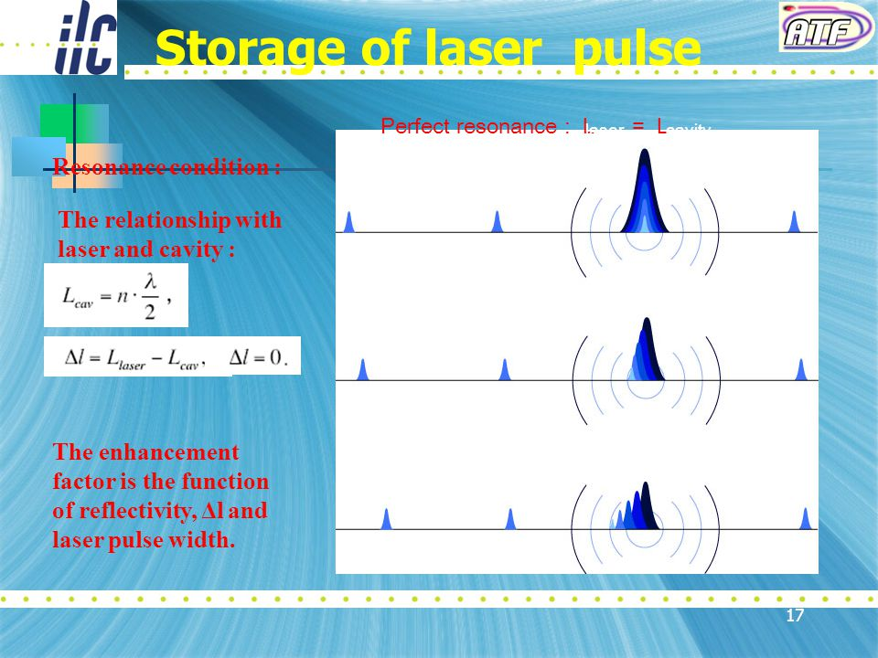 17 Storage of laser pulse Resonance condition : Not resonance : L ≠ L lasercavity Imperfect Resonance : L ~ L lasercavity Perfect resonance : L = L lasercavity The relationship with laser and cavity : The enhancement factor is the function of reflectivity, Δl and laser pulse width.