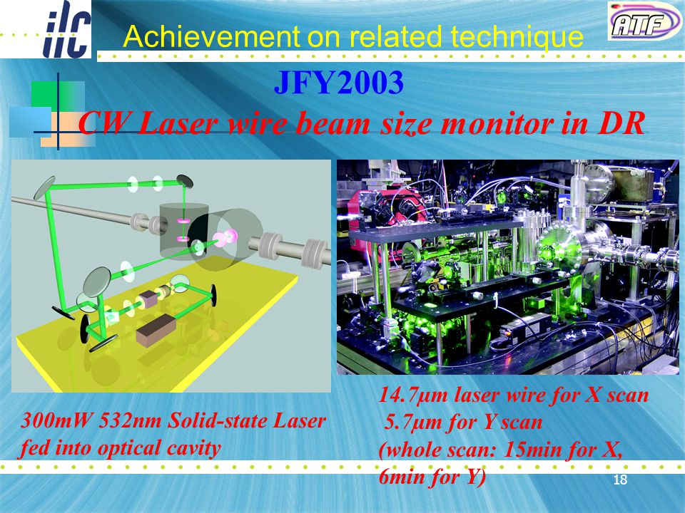 18 CW Laser wire beam size monitor in DR 14.7µm laser wire for X scan 5.7µm for Y scan (whole scan: 15min for X, 6min for Y) 300mW 532nm Solid-state Laser fed into optical cavity JFY2003 Achievement on related technique