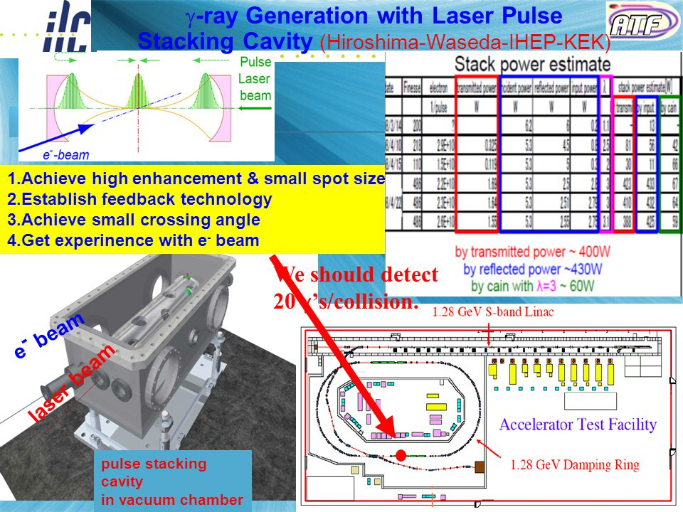23 e - beam laser beam pulse stacking cavity in vacuum chamber 1.Achieve high enhancement & small spot size 2.Establish feedback technology 3.Achieve small crossing angle 4.Get experinence with e - beam  -ray Generation with Laser Pulse Stacking Cavity (Hiroshima-Waseda-IHEP-KEK) We should detect 20  's/collision.
