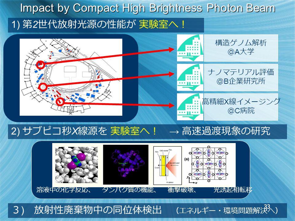 33 溶液中の化学反応、 タンパク質の機能、 衝撃破壊、 光誘起相転移 Impact by Compact High Brightness Photon Beam 1) 第 2 世代放射光源の性能が 実験室へ! 2) サブピコ秒 X 線源を 実験室へ! → 高速過渡現象の研究 3 ) 放射性廃棄物中の同位体検出 (エネルギー・環境問題解決へ) 構造ゲノム解析 @ A 大学 ナノマテリアル評価 @ B 企業研究所 高精細 X 線イメージング @ C 病院 33