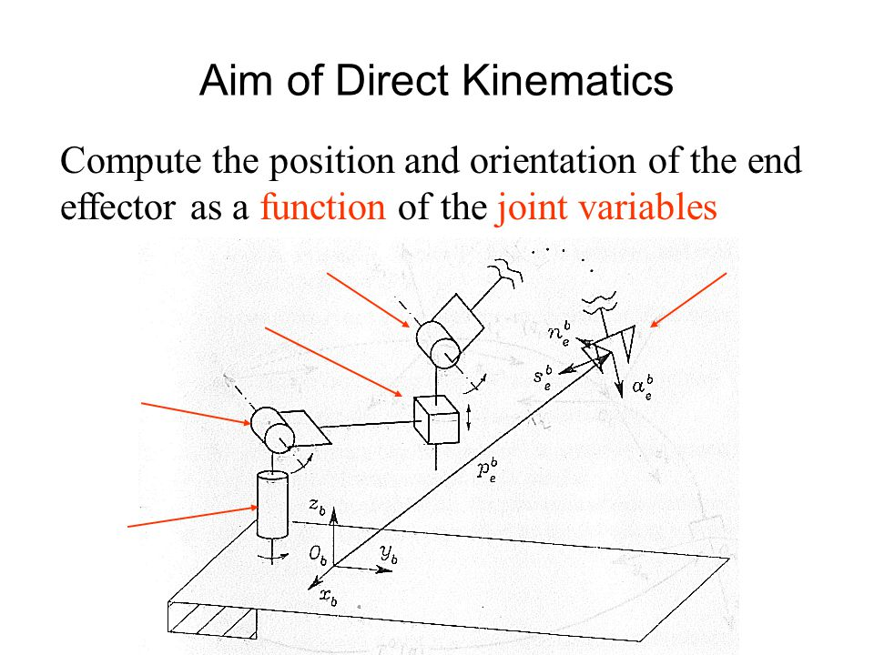 Compute the position and orientation of the end effector as a function of the joint variables Aim of Direct Kinematics