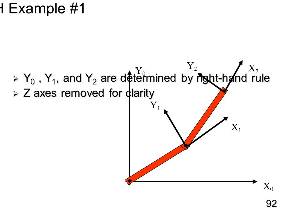 D-H Example #1  Y 0, Y 1, and Y 2 are determined by right-hand rule  Z axes removed for clarity v v v v X0X0 X1X1 X2X2 Y0Y0 Y1Y1 Y2Y2 92