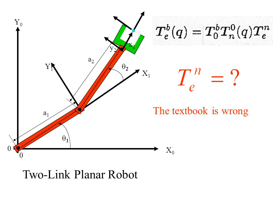 X0X0 Y0Y0 0  Y1Y1 X1X1 0 x2x2 a1a1 v v v v  a2a2 y2y2 Two-Link Planar Robot The textbook is wrong