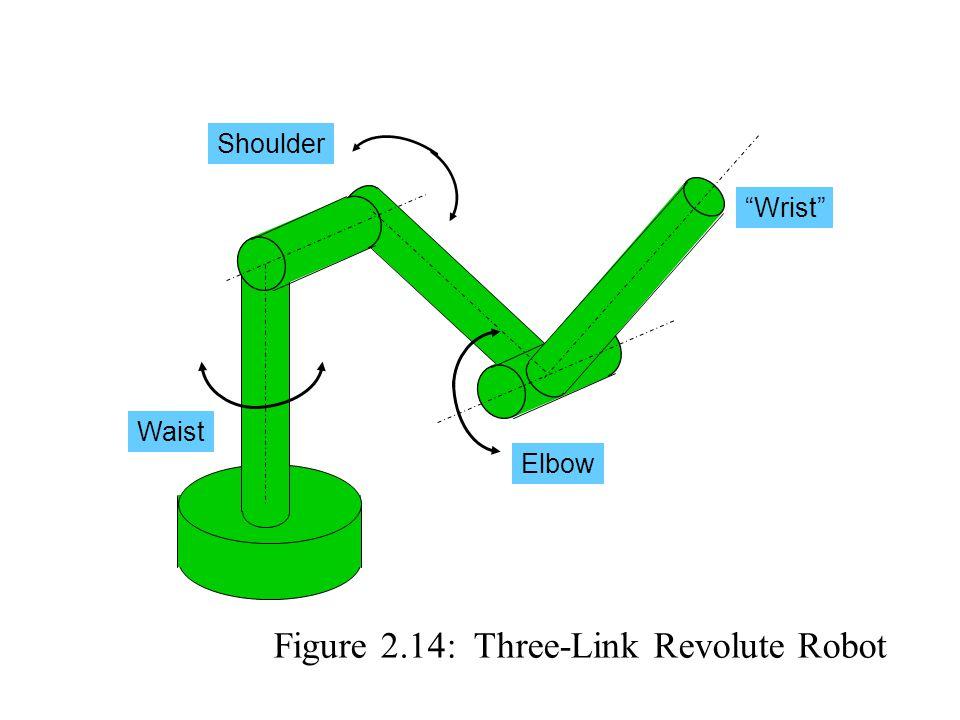 Waist Shoulder Elbow Wrist Figure 2.14: Three-Link Revolute Robot