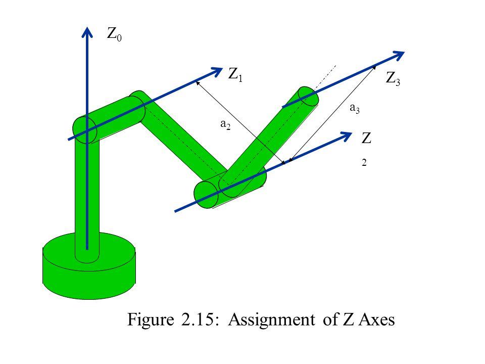 Z0Z0 Z3Z3 Z2Z2 Z1Z1 a2a2 a3a3 Figure 2.15: Assignment of Z Axes