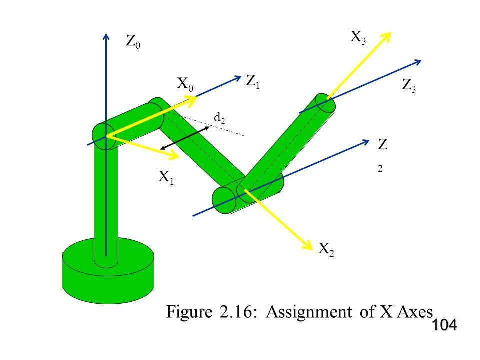 Z0Z0 Z3Z3 Z2Z2 Z1Z1 d2d2 X0X0 X2X2 X1X1 X3X3 Figure 2.16: Assignment of X Axes 104