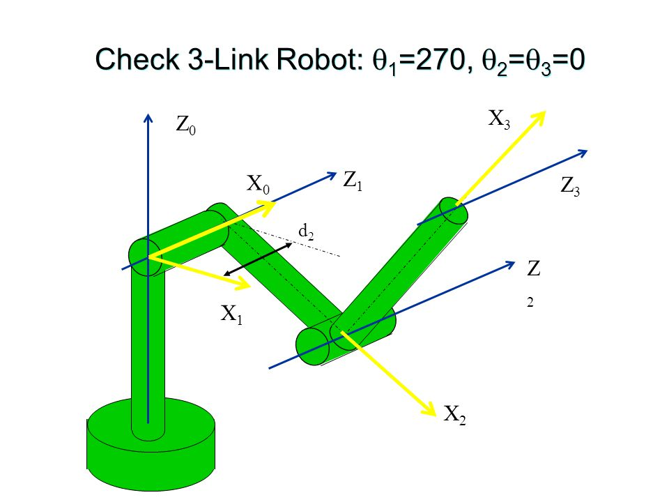 Check 3-Link Robot:  1 =270,  2 =  3 =0 Z0Z0 Z3Z3 Z2Z2 Z1Z1 d2d2 X0X0 X2X2 X1X1 X3X3