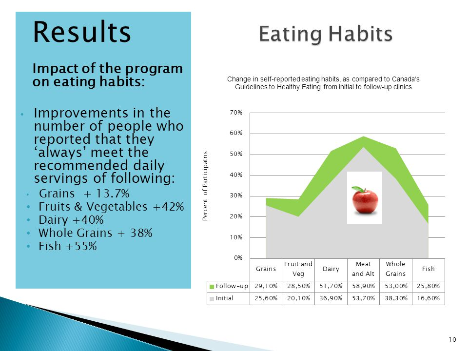 Results Impact of the program on eating habits: Improvements in the number of people who reported that they 'always' meet the recommended daily servings of following: Grains + 13.7% Fruits & Vegetables +42% Dairy +40% Whole Grains + 38% Fish +55% 10