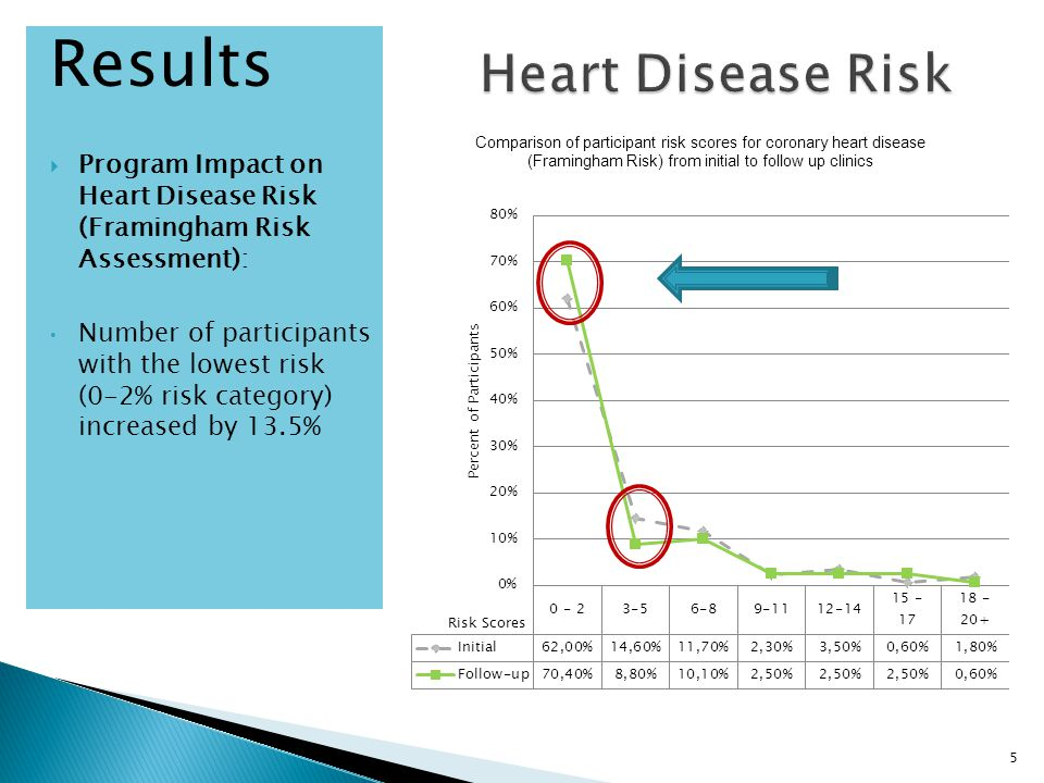 Results  Program Impact on Heart Disease Risk (Framingham Risk Assessment): Number of participants with the lowest risk (0-2% risk category) increased by 13.5% 5