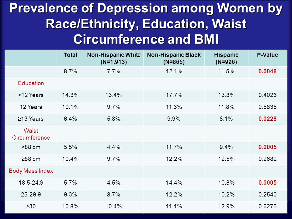 Prevalence of Depression among Women by Race/Ethnicity, Education, Waist Circumference and BMI TotalNon-Hispanic White (N=1,913) Non-Hispanic Black (N=865) Hispanic (N=996) P-Value 8.7%7.7%12.1%11.5%0.0048 Education <12 Years14.3%13.4%17.7%13.8%0.4026 12 Years10.1%9.7%11.3%11.8%0.5835 ≥13 Years6.4%5.8%9.9%8.1%0.0228 Waist Circumference <88 cm5.5%4.4%11.7%9.4%0.0005 ≥88 cm10.4%9.7%12.2%12.5%0.2682 Body Mass Index 18.5-24.95.7%4.5%14.4%10.8%0.0005 25-29.99.3%8.7%12.2%10.2%0.2540 ≥3010.8%10.4%11.1%12.9%0.6275