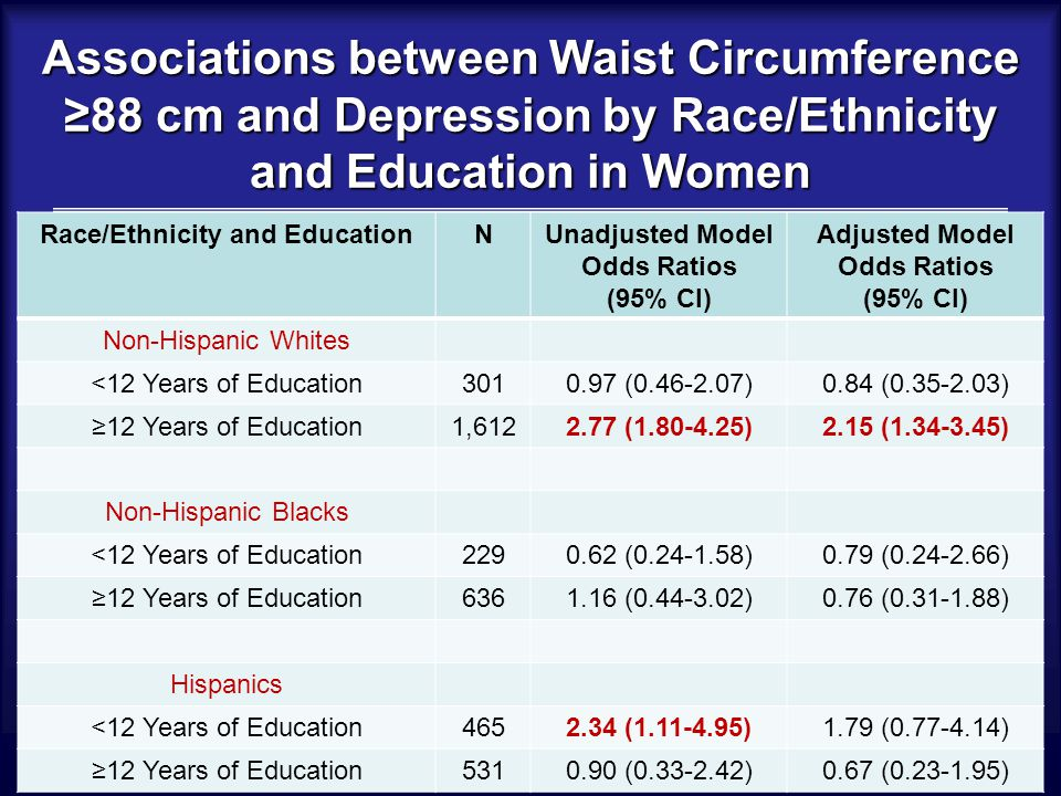 Associations between Waist Circumference ≥88 cm and Depression by Race/Ethnicity and Education in Women Race/Ethnicity and EducationNUnadjusted Model Odds Ratios (95% CI) Adjusted Model Odds Ratios (95% CI) Non-Hispanic Whites <12 Years of Education3010.97 (0.46-2.07)0.84 (0.35-2.03) ≥12 Years of Education1,6122.77 (1.80-4.25)2.15 (1.34-3.45) Non-Hispanic Blacks <12 Years of Education2290.62 (0.24-1.58)0.79 (0.24-2.66) ≥12 Years of Education6361.16 (0.44-3.02)0.76 (0.31-1.88) Hispanics <12 Years of Education4652.34 (1.11-4.95)1.79 (0.77-4.14) ≥12 Years of Education5310.90 (0.33-2.42)0.67 (0.23-1.95)