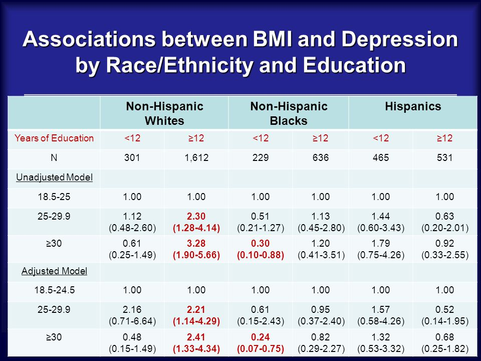 Associations between BMI and Depression by Race/Ethnicity and Education Non-Hispanic Whites Non-Hispanic Blacks Hispanics Years of Education<12≥12<12≥12<12≥12 N3011,612229636465531 Unadjusted Model 18.5-251.00 25-29.91.12 (0.48-2.60) 2.30 (1.28-4.14) 0.51 (0.21-1.27) 1.13 (0.45-2.80) 1.44 (0.60-3.43) 0.63 (0.20-2.01) ≥300.61 (0.25-1.49) 3.28 (1.90-5.66) 0.30 (0.10-0.88) 1.20 (0.41-3.51) 1.79 (0.75-4.26) 0.92 (0.33-2.55) Adjusted Model 18.5-24.51.00 25-29.92.16 (0.71-6.64) 2.21 (1.14-4.29) 0.61 (0.15-2.43) 0.95 (0.37-2.40) 1.57 (0.58-4.26) 0.52 (0.14-1.95) ≥300.48 (0.15-1.49) 2.41 (1.33-4.34) 0.24 (0.07-0.75) 0.82 (0.29-2.27) 1.32 (0.53-3.32) 0.68 (0.25-1.82)