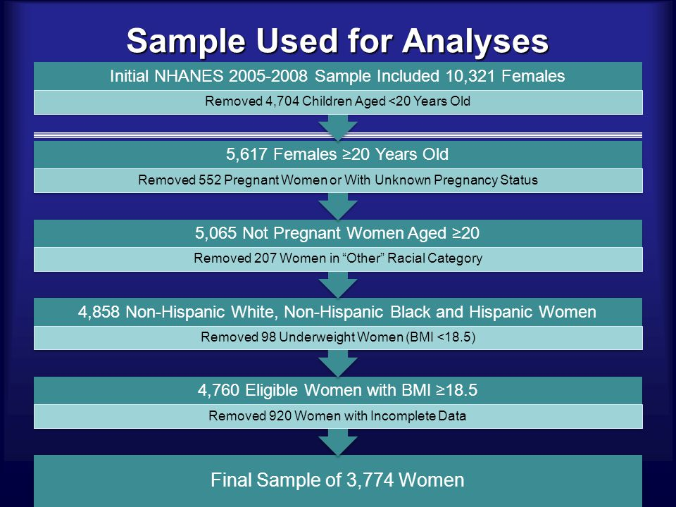 Sample Used for Analyses Final Sample of 3,774 Women 4,760 Eligible Women with BMI ≥18.5 Removed 920 Women with Incomplete Data 4,858 Non-Hispanic White, Non-Hispanic Black and Hispanic Women Removed 98 Underweight Women (BMI <18.5) 5,065 Not Pregnant Women Aged ≥20 Removed 207 Women in Other Racial Category 5,617 Females ≥20 Years Old Removed 552 Pregnant Women or With Unknown Pregnancy Status Initial NHANES 2005-2008 Sample Included 10,321 Females Removed 4,704 Children Aged <20 Years Old