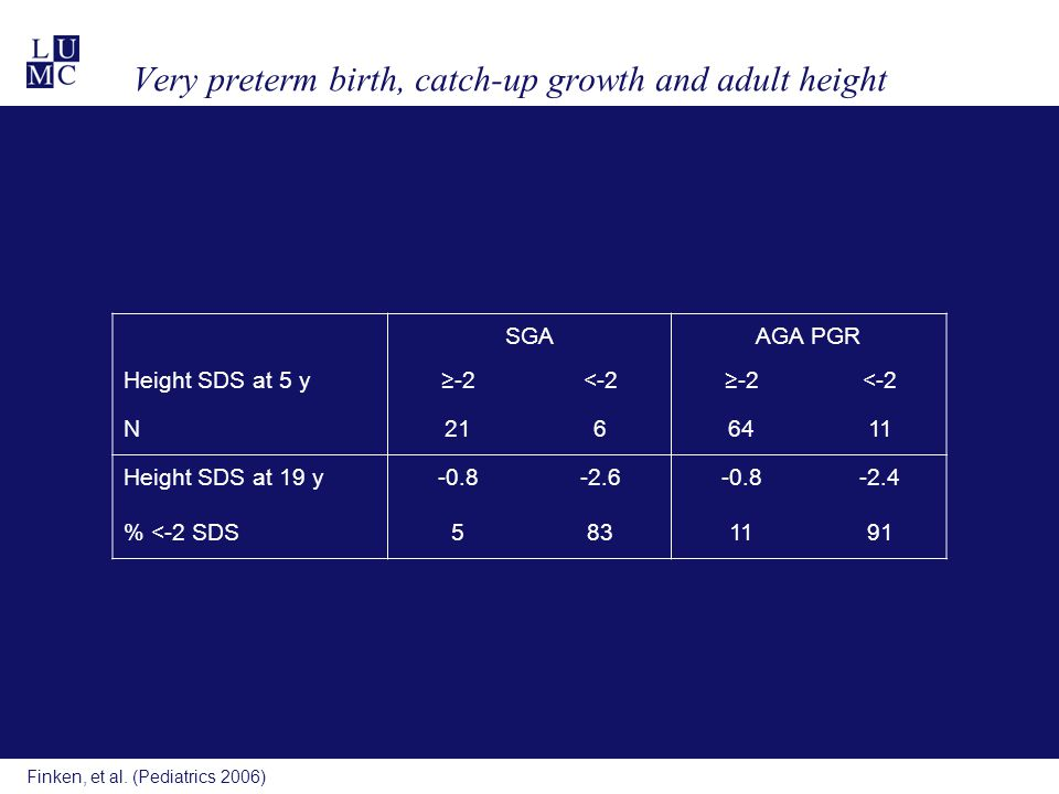 Finken, et al. (Pediatrics 2006) Very preterm birth, catch-up growth and adult height SGAAGA PGR Height SDS at 5 y≥-2<-2≥-2<-2 N2166411 Height SDS at