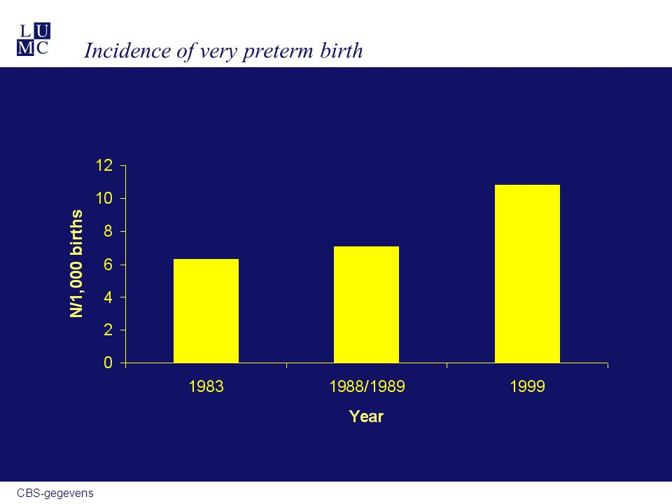 CBS-gegevens Very preterm birth and in-hospital mortality