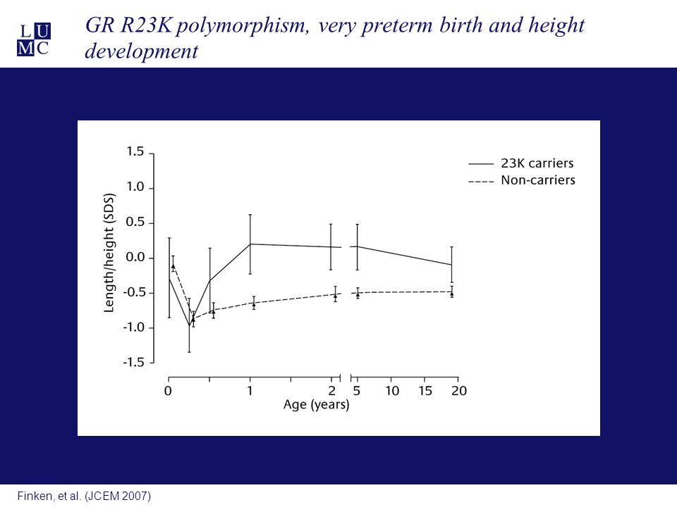 Finken, et al. (JCEM 2007) GR R23K polymorphism, very preterm birth and height development