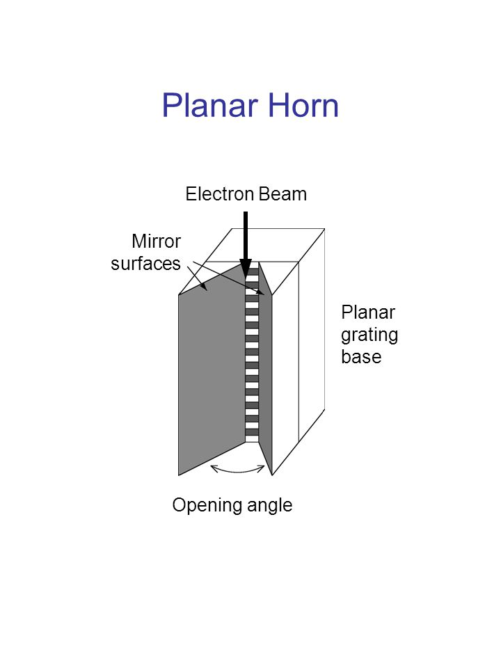 Planar Horn Electron Beam Opening angle Planar grating base Mirror surfaces