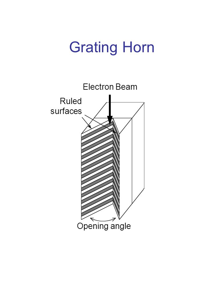 Grating Horn Ruled surfaces Electron Beam Opening angle