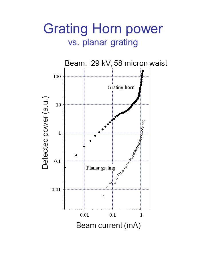Grating Horn power vs.