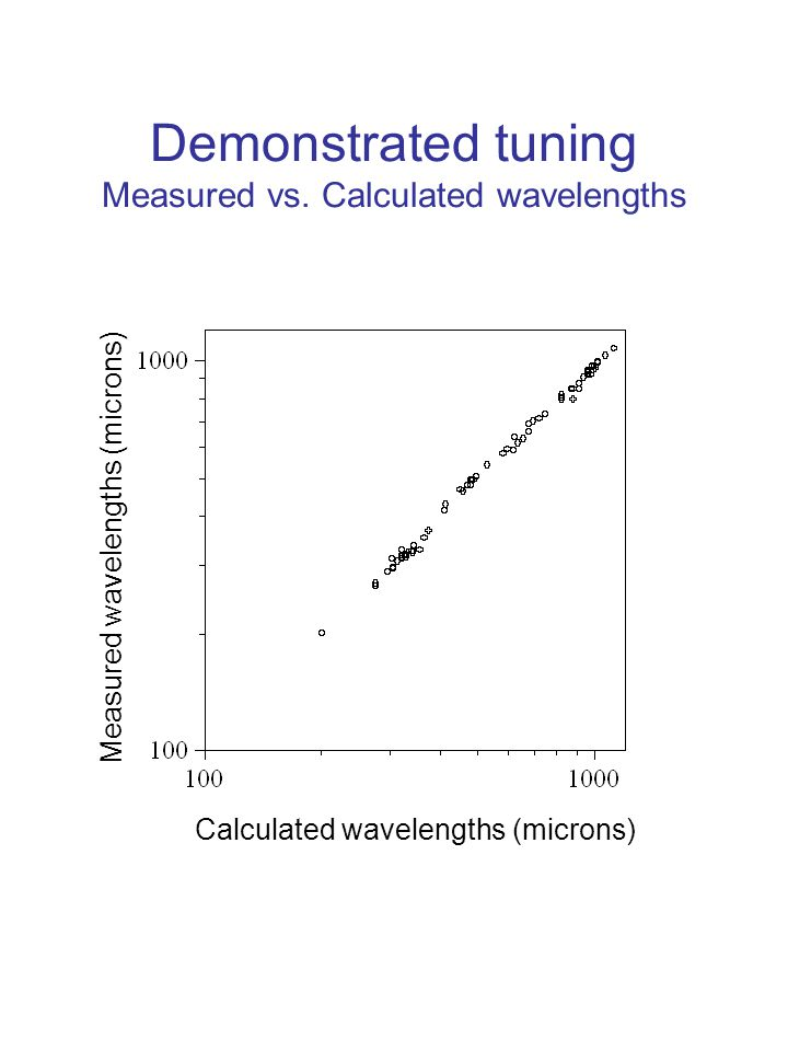 Demonstrated tuning Measured vs. Calculated wavelengths Calculated wavelengths (microns) Measured wavelengths (microns)
