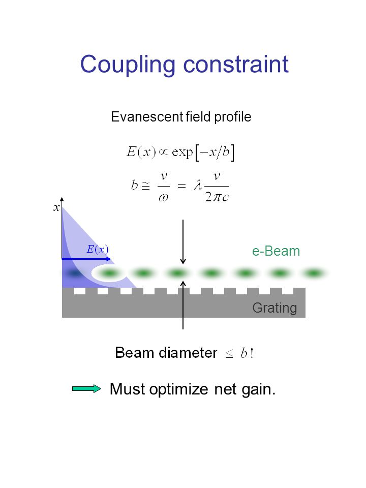 e-Beam x Grating Coupling constraint Evanescent field profile Must optimize net gain.