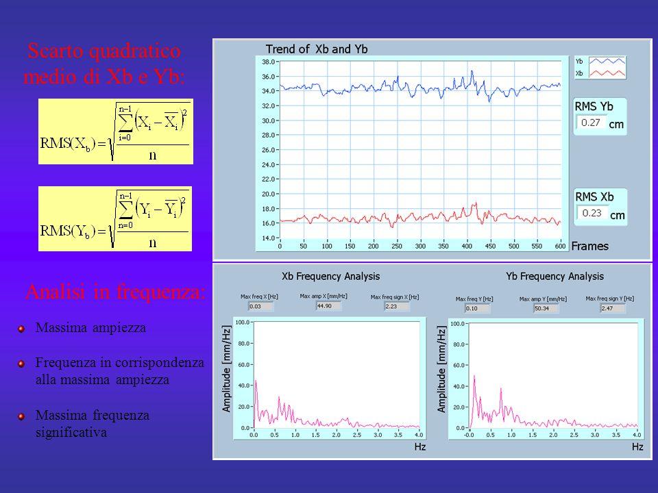 Scarto quadratico medio di Xb e Yb: Analisi in frequenza: Massima ampiezza Frequenza in corrispondenza alla massima ampiezza Massima frequenza significativa