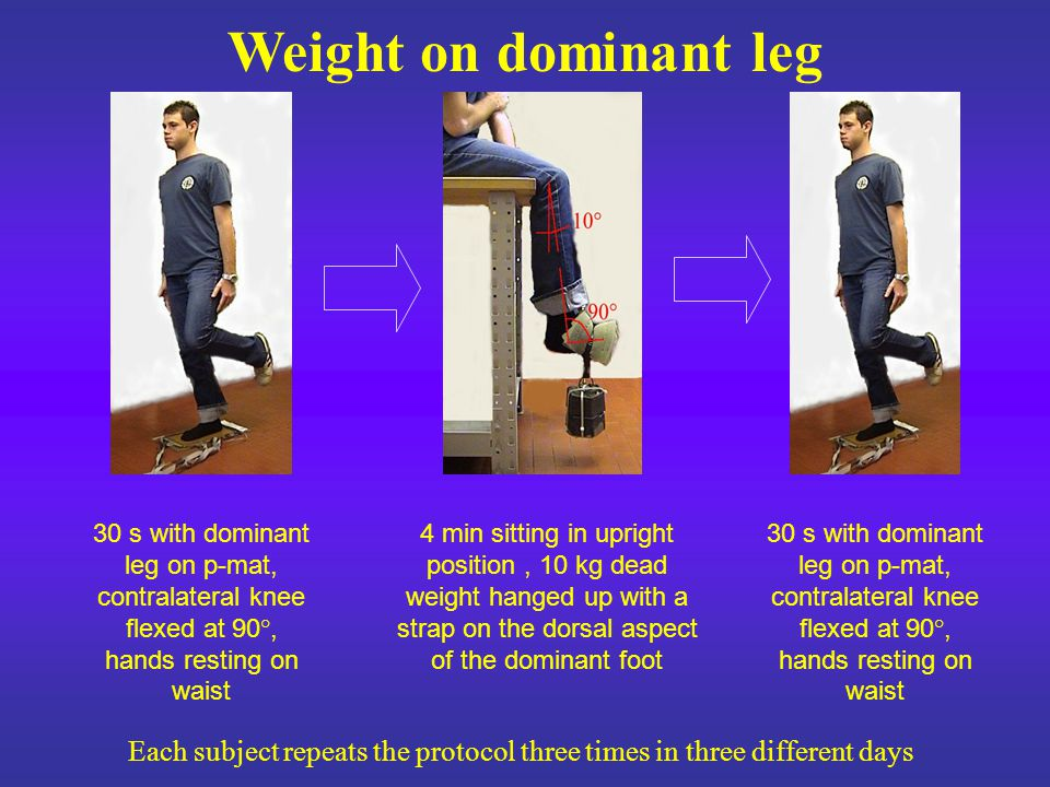 Weight on dominant leg 30 s with dominant leg on p-mat, contralateral knee flexed at 90°, hands resting on waist 4 min sitting in upright position, 10 kg dead weight hanged up with a strap on the dorsal aspect of the dominant foot Each subject repeats the protocol three times in three different days