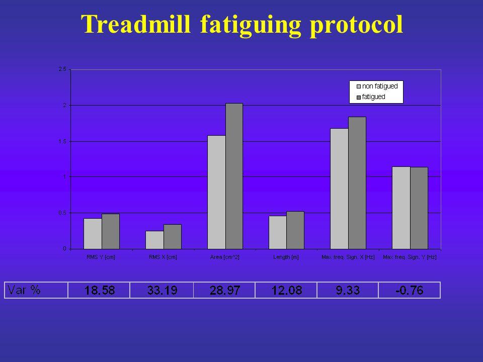 Treadmill fatiguing protocol