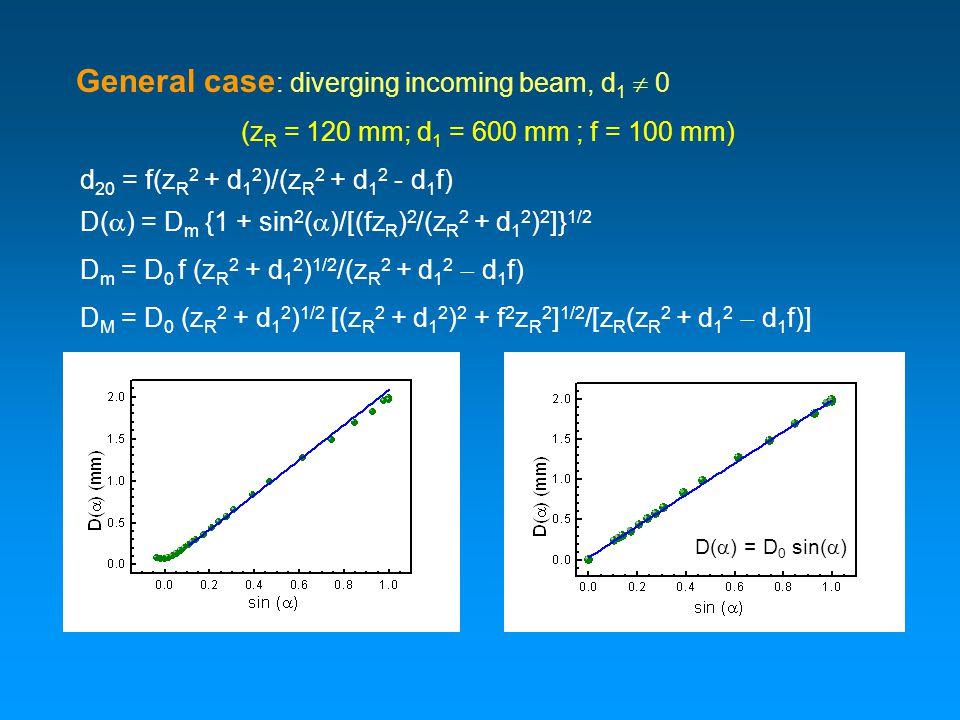 General case : diverging incoming beam, d 1  0 (z R = 120 mm; d 1 = 600 mm ; f = 100 mm) d 20 = f(z R 2 + d 1 2 )/(z R 2 + d 1 2 - d 1 f) D(  ) = D m {1 + sin 2 (  )/[(fz R ) 2 /(z R 2 + d 1 2 ) 2 ]} 1/2 D m = D 0 f (z R 2 + d 1 2 ) 1/2 /(z R 2 + d 1 2  d 1 f) D M = D 0 (z R 2 + d 1 2 ) 1/2 [(z R 2 + d 1 2 ) 2 + f 2 z R 2 ] 1/2 /[z R (z R 2 + d 1 2  d 1 f)] D(  ) = D 0 sin(  )