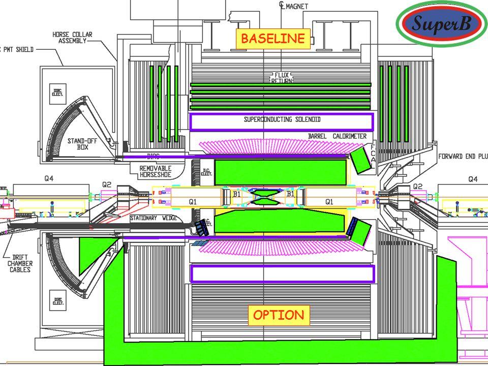 Detector Layout BASELINE OPTION