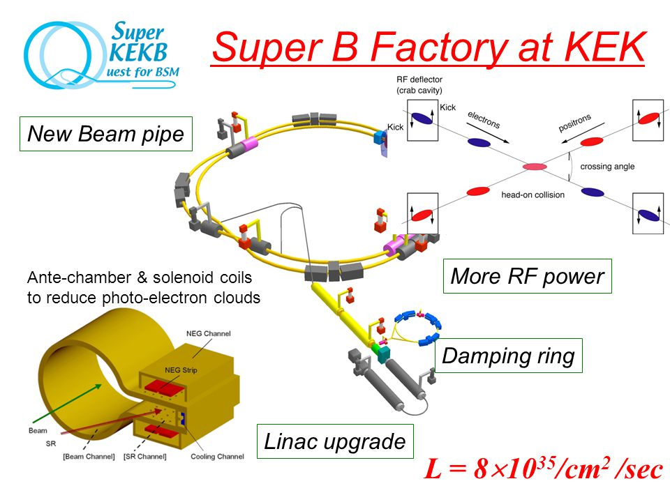 Interaction Region Crab crossing  =30mrad.  y*=3mm New QCS Super B Factory at KEK Linac upgrade More RF power Damping ring New Beam pipe Ante-chambe