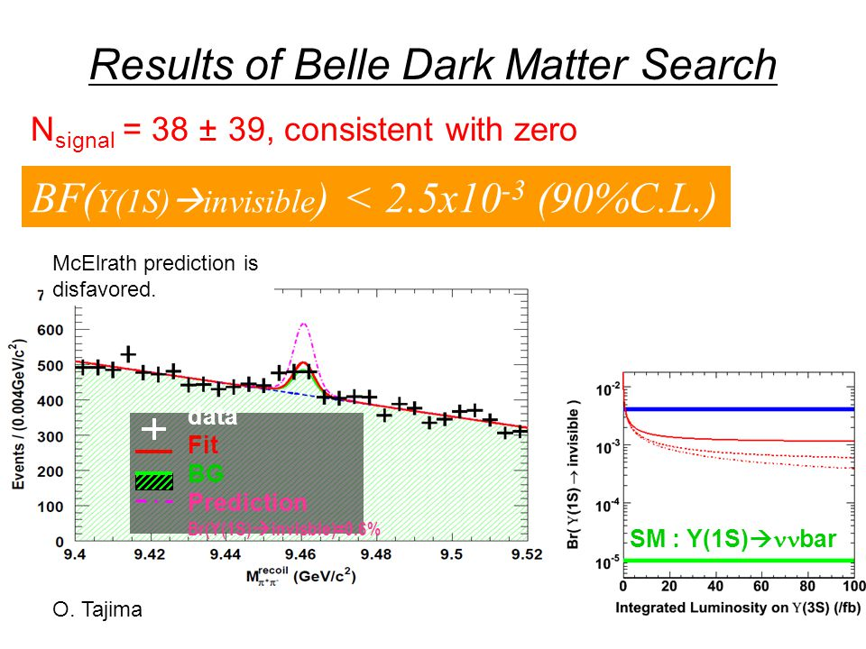 Results of Belle Dark Matter Search data Fit BG Prediction Br(Y(1S)  invisble)=0.6% N signal = 38 ± 39, consistent with zero BF( Y(1S)  invisible ) < 2.5x10 -3 (90%C.L.) McElrath prediction is disfavored.