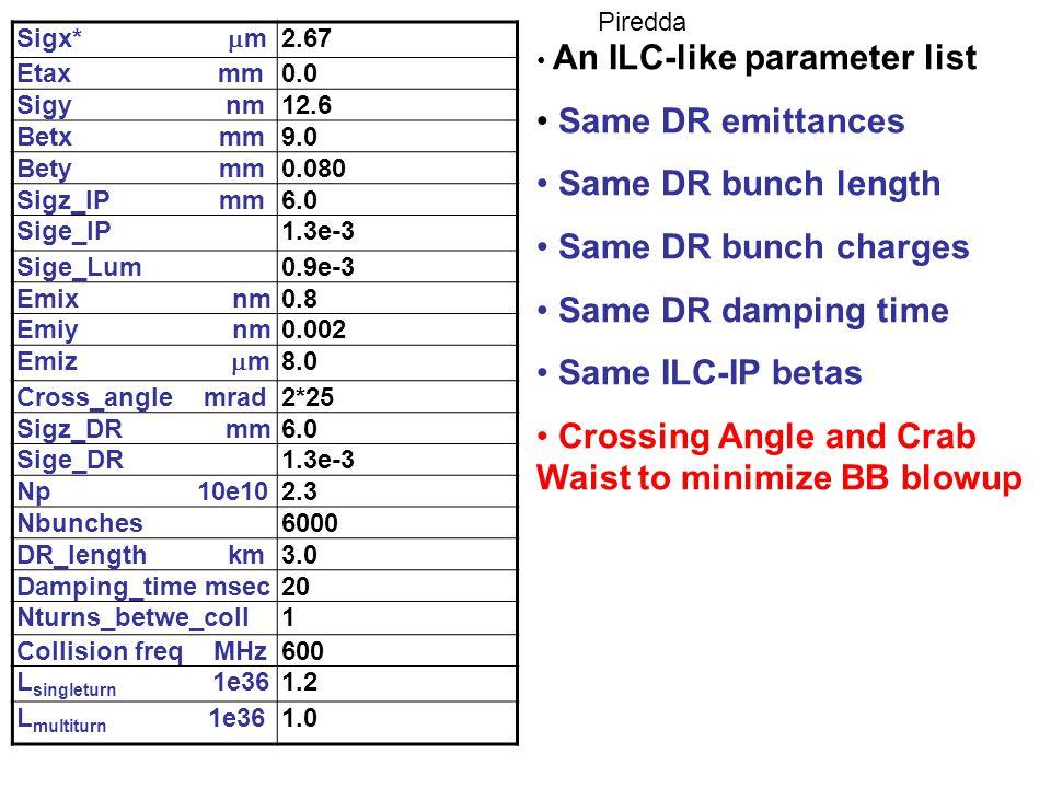 Sigx*  m 2.67 Etax mm0.0 Sigy nm12.6 Betx mm9.0 Bety mm0.080 Sigz_IP mm6.0 Sige_IP1.3e-3 Sige_Lum0.9e-3 Emix nm0.8 Emiy nm0.002 Emiz  m 8.0 Cross_angle mrad2*25 Sigz_DR mm6.0 Sige_DR1.3e-3 Np 10e102.3 Nbunches6000 DR_length km3.0 Damping_time msec20 Nturns_betwe_coll1 Collision freq MHz600 L singleturn 1e361.2 L multiturn 1e361.0 An ILC-like parameter list Same DR emittances Same DR bunch length Same DR bunch charges Same DR damping time Same ILC-IP betas Crossing Angle and Crab Waist to minimize BB blowup Piredda