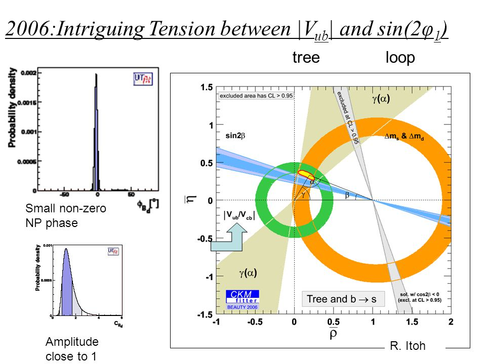 2006:Intriguing Tension between |V ub | and sin(2φ 1 ) treeloop Small non-zero NP phase Amplitude close to 1 R. Itoh