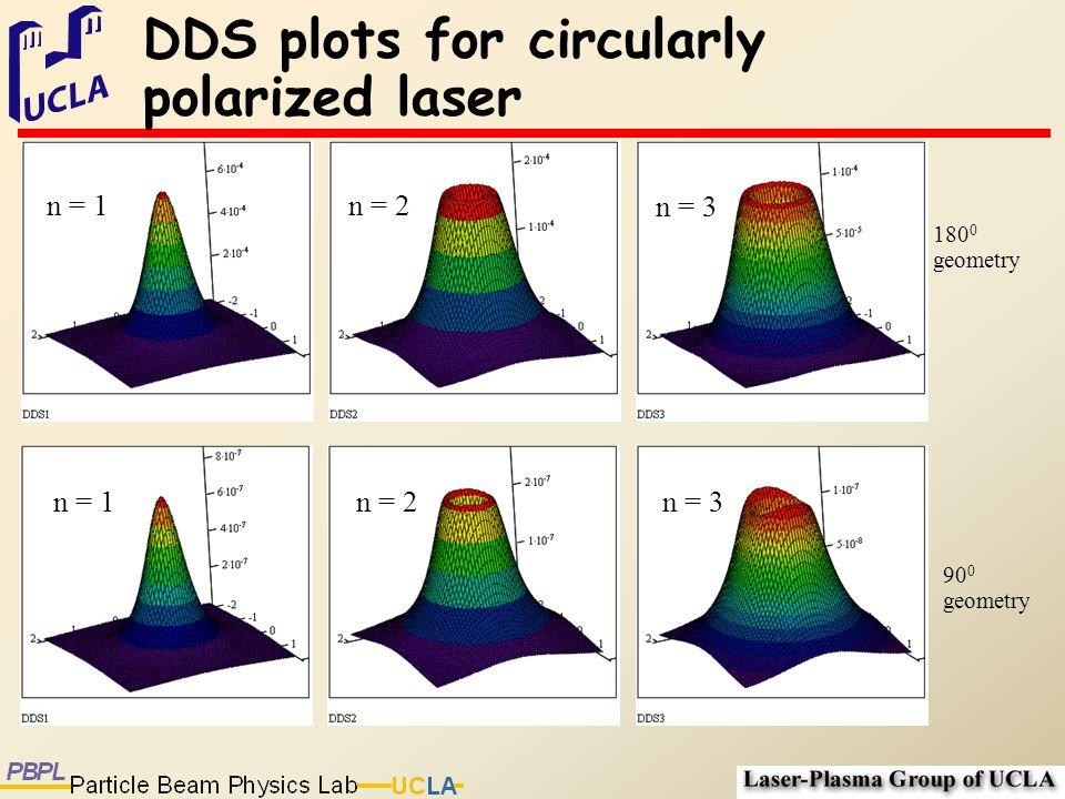 DDS plots for circularly polarized laser 180 0 geometry 90 0 geometry n = 1n = 2 n = 3 n = 1n = 2 n = 3