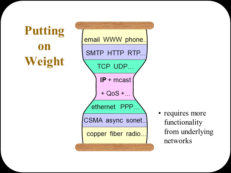 email WWW phone... SMTP HTTP RTP... TCP UDP… IP + mcast + QoS +... ethernet PPP… CSMA async sonet... copper fiber radio... Putting on Weight requires