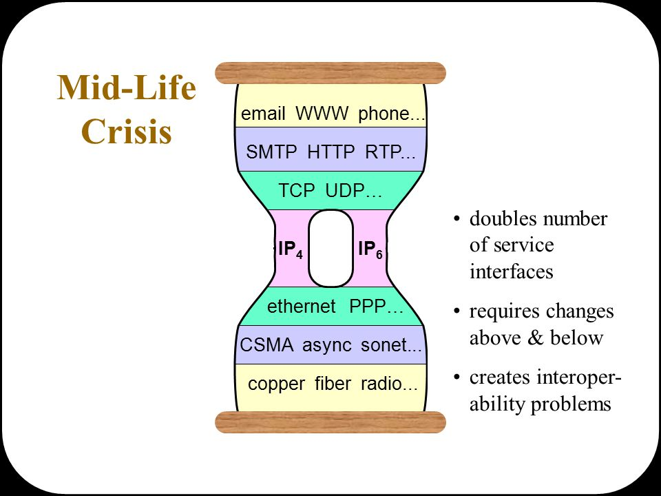 email WWW phone... SMTP HTTP RTP... TCP UDP… IP 4 IP 6 ethernet PPP… CSMA async sonet...