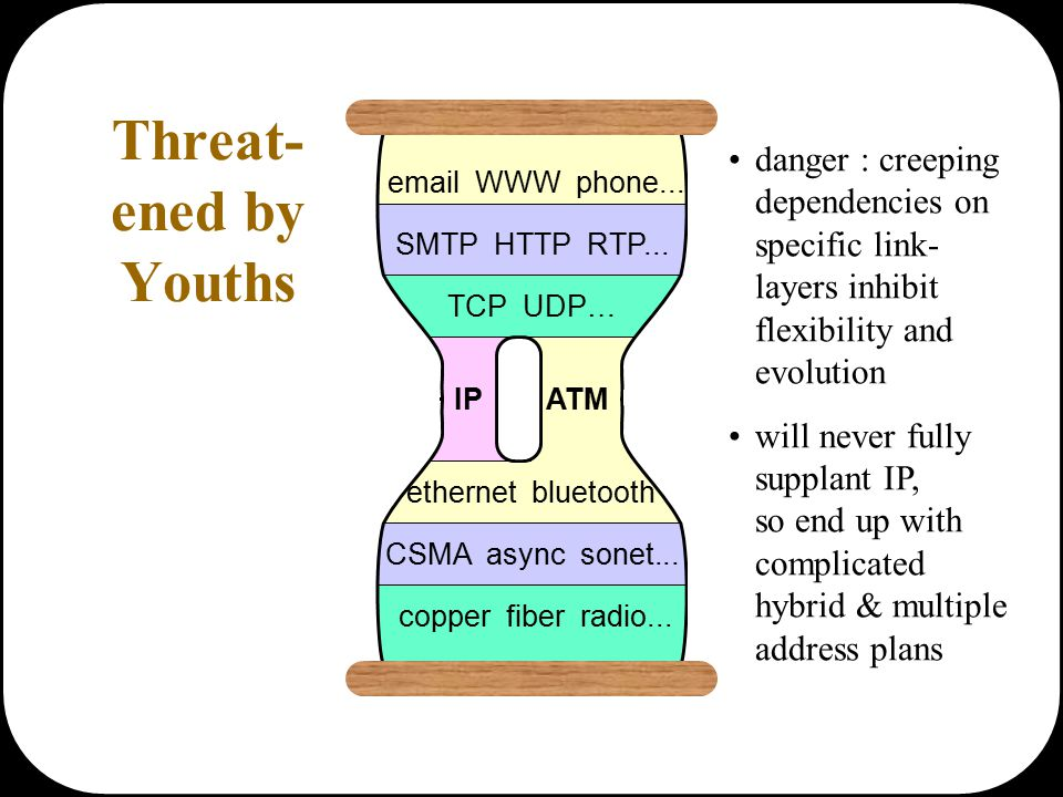 email WWW phone... SMTP HTTP RTP... TCP UDP… IP ATM ethernet bluetooth CSMA async sonet... copper fiber radio... Threat- ened by Youths danger : creep