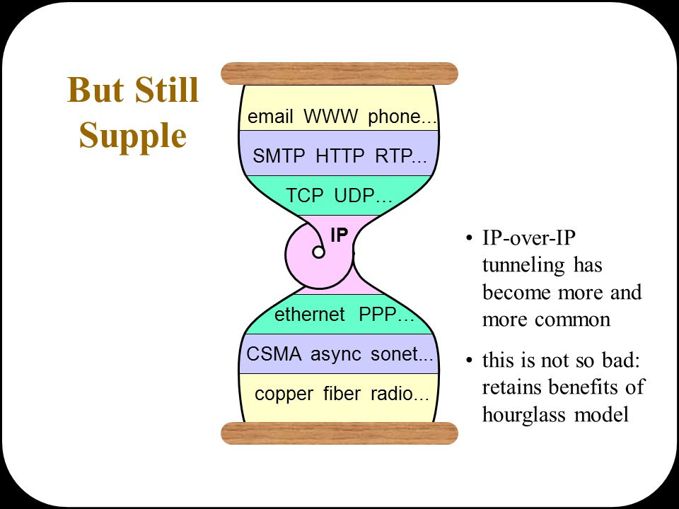 But Still Supple IP-over-IP tunneling has become more and more common this is not so bad: retains benefits of hourglass model email WWW phone... SMTP