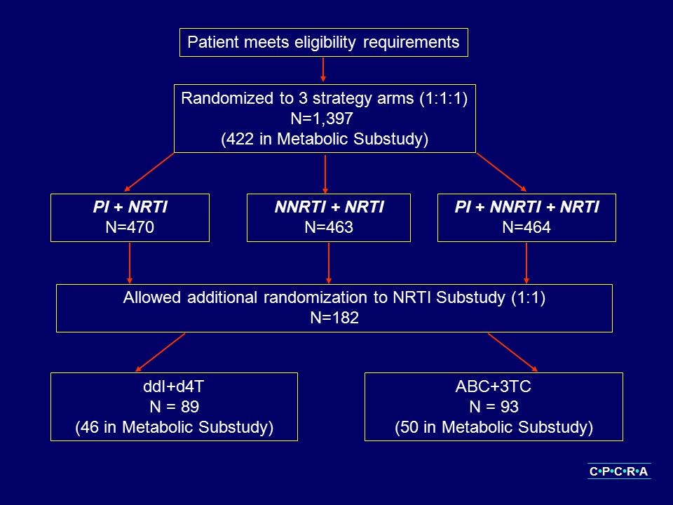 Patient meets eligibility requirements Randomized to 3 strategy arms (1:1:1) N=1,397 (422 in Metabolic Substudy) PI + NRTI N=470 NNRTI + NRTI N=463 PI + NNRTI + NRTI N=464 Allowed additional randomization to NRTI Substudy (1:1) N=182 ddI+d4T N = 89 (46 in Metabolic Substudy) ABC+3TC N = 93 (50 in Metabolic Substudy) CPCRA